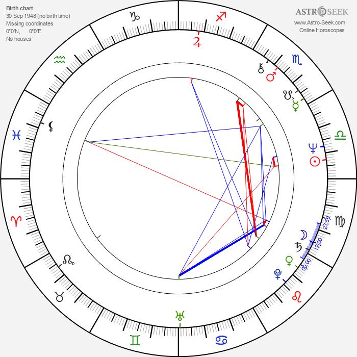 Jean-Pierre Bouvier - Astrology Natal Birth Chart