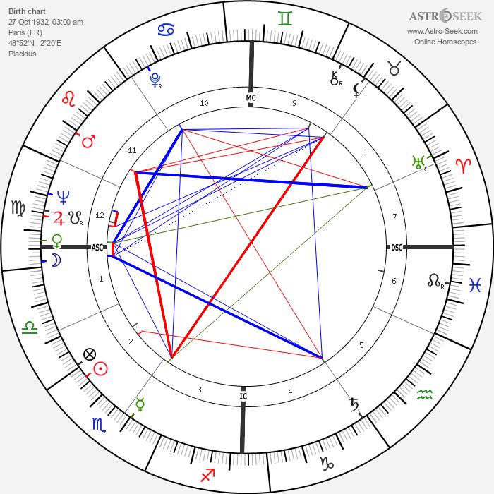 Jean-Pierre Cassel - Astrology Natal Birth Chart