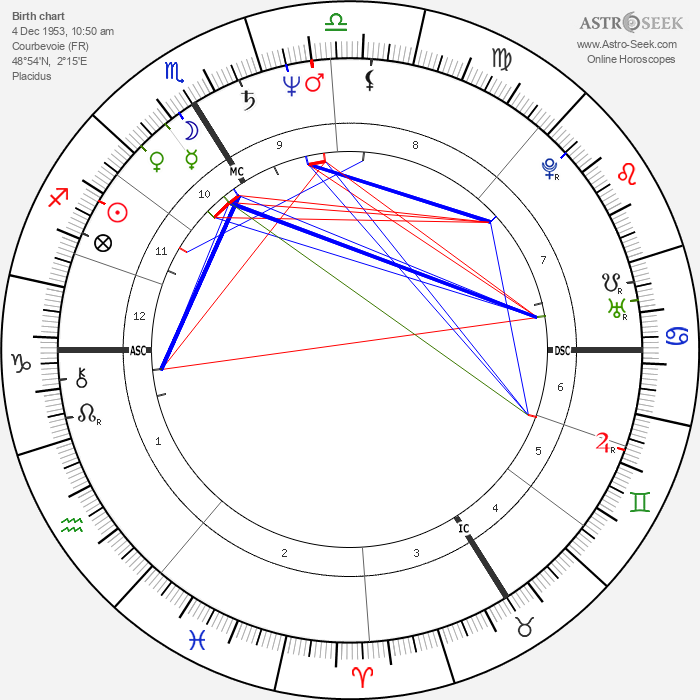 Jean-Pierre Darroussin - Astrology Natal Birth Chart