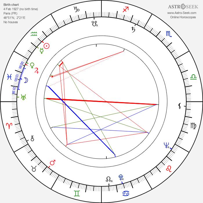 Jean-Pierre Decourt - Astrology Natal Birth Chart