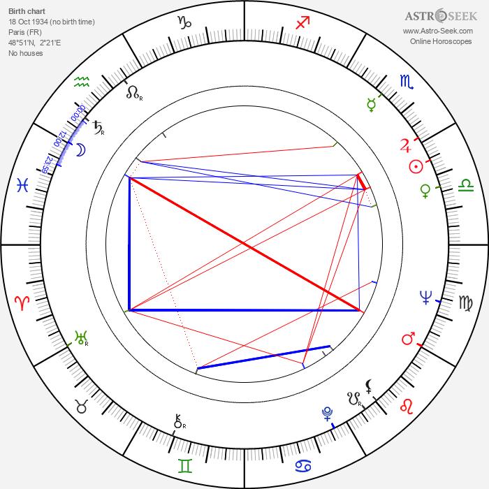 Jean-Pierre Desagnat - Astrology Natal Birth Chart