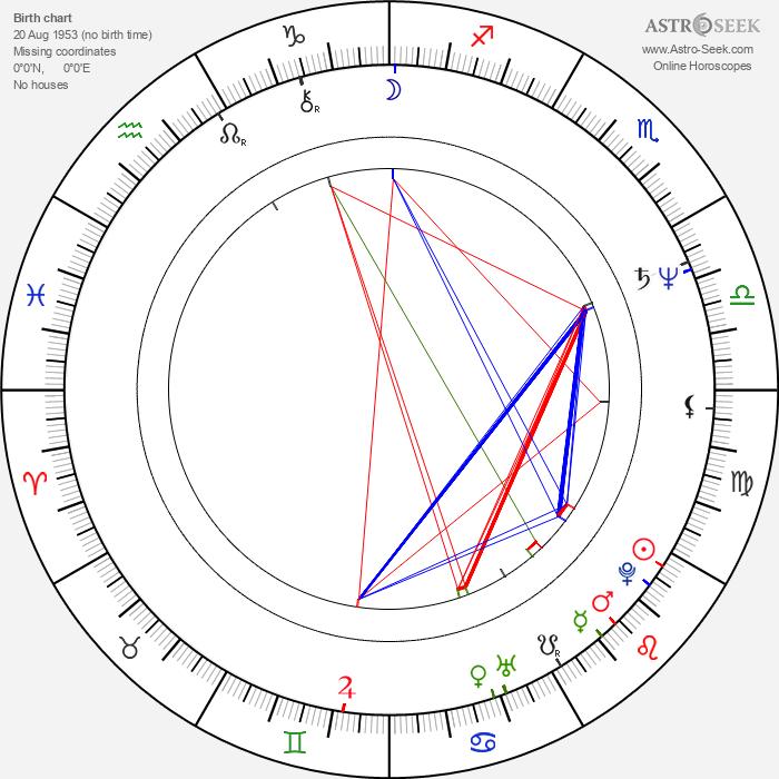 Jean-Pierre Duret - Astrology Natal Birth Chart