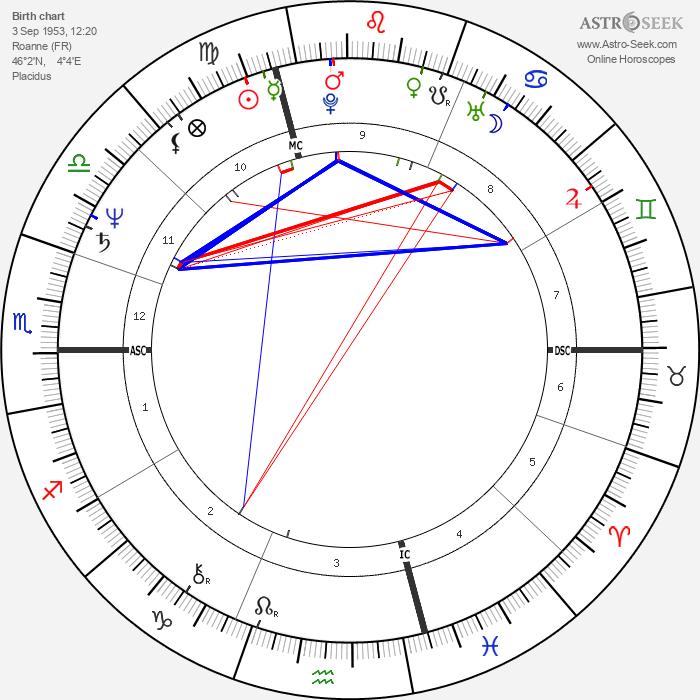 Jean-Pierre Jeunet - Astrology Natal Birth Chart