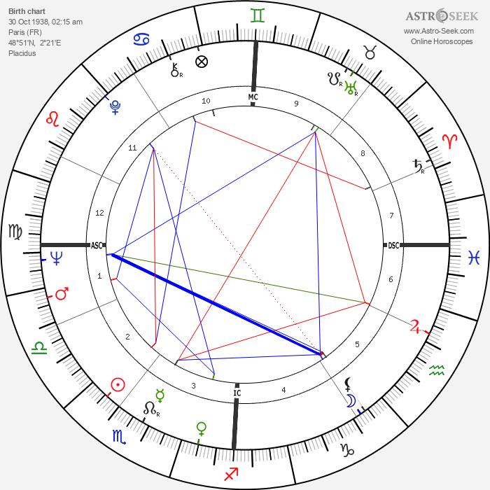 Jean-Pierre Kalfon - Astrology Natal Birth Chart