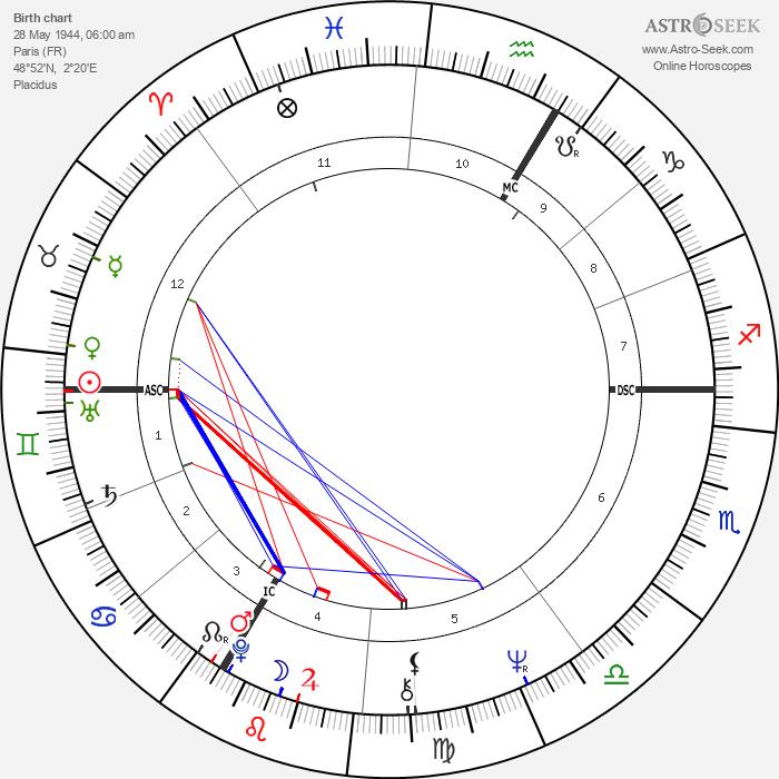 Jean-Pierre Léaud - Astrology Natal Birth Chart