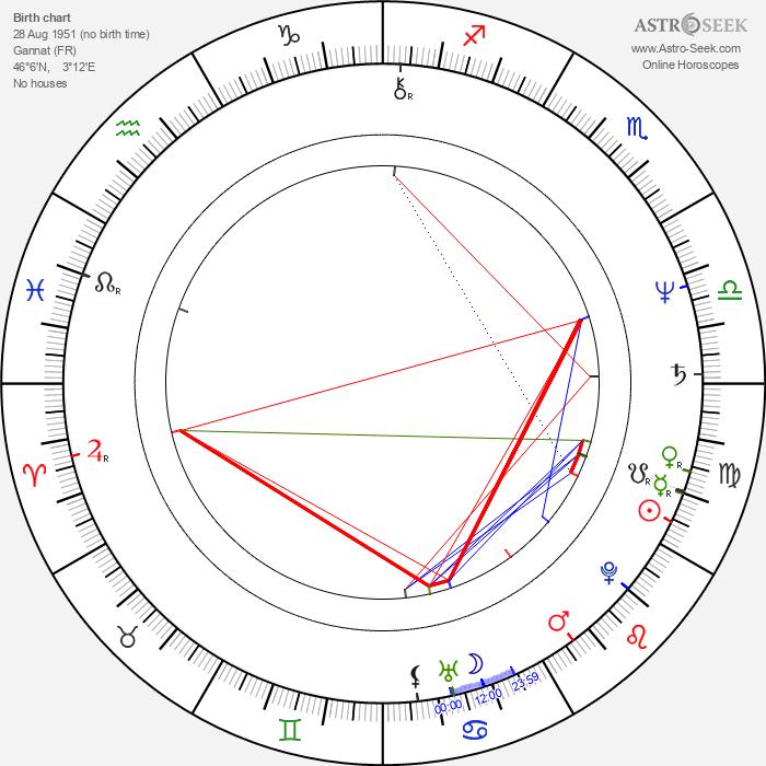 Jean-Pierre Malo - Astrology Natal Birth Chart