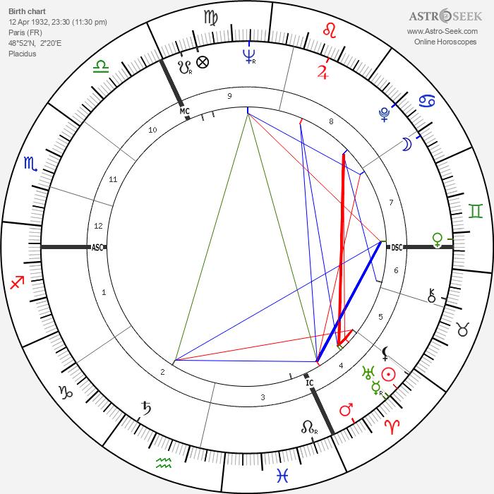 Jean-Pierre Marielle - Astrology Natal Birth Chart