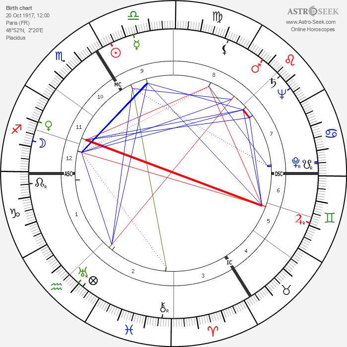 Jean-Pierre Melville - Astrology Natal Birth Chart