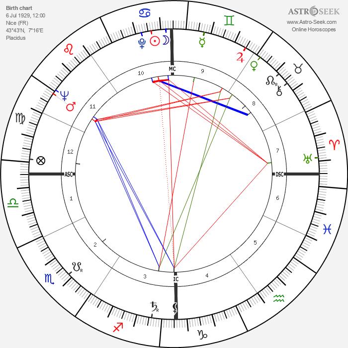 Jean-Pierre Mocky - Astrology Natal Birth Chart