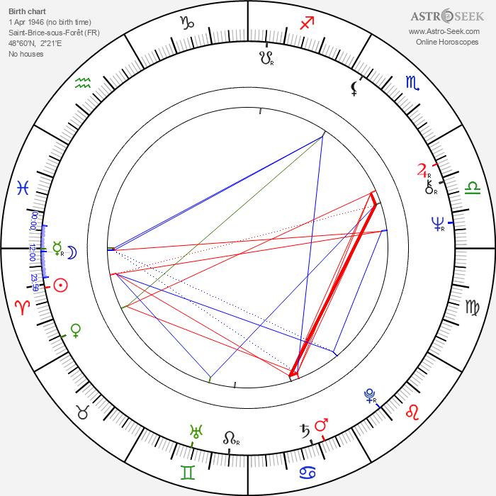 Jean-Pierre Vergne - Astrology Natal Birth Chart