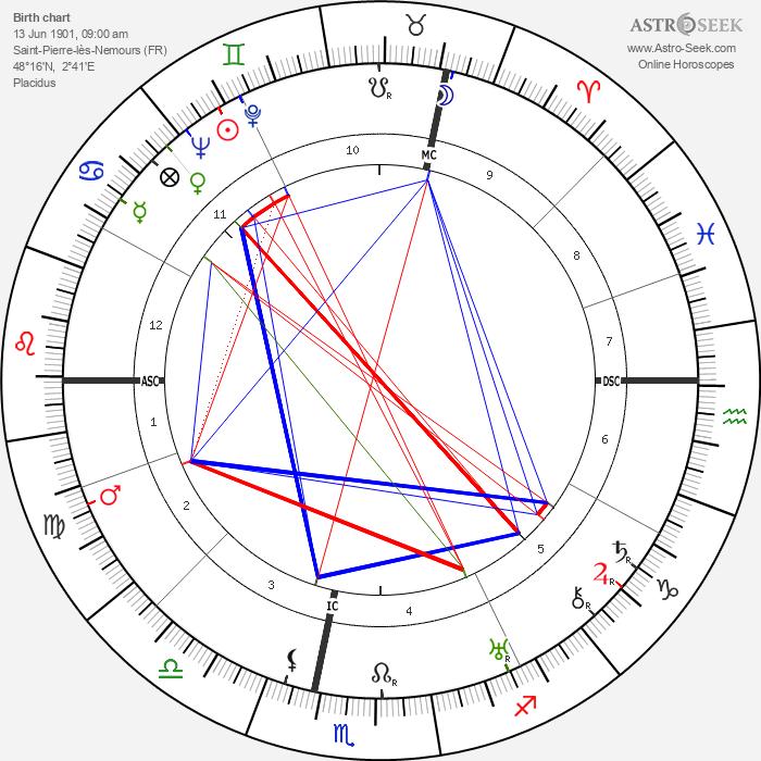 Jean Prevost - Astrology Natal Birth Chart
