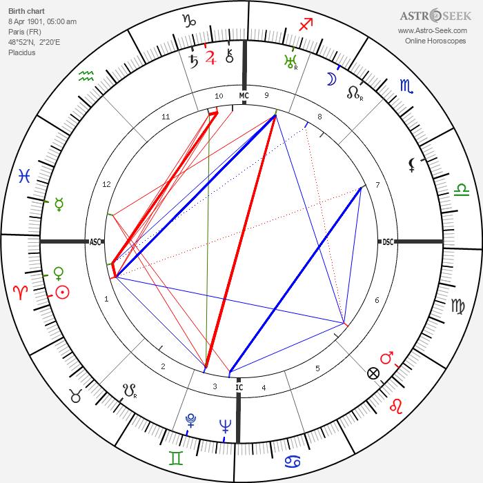 Jean Prouvé - Astrology Natal Birth Chart