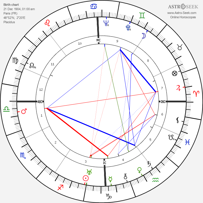 Jean René Bazaine - Astrology Natal Birth Chart