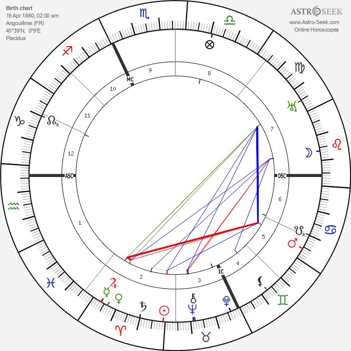 Jean Rene Sudre - Astrology Natal Birth Chart