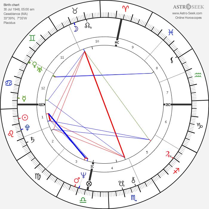 Jean Reno - Astrology Natal Birth Chart
