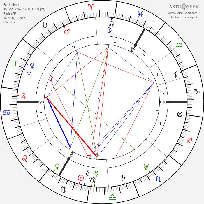 Jean Renoir - Astrology Natal Birth Chart