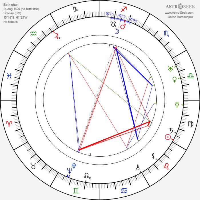 Jean Rhys - Astrology Natal Birth Chart