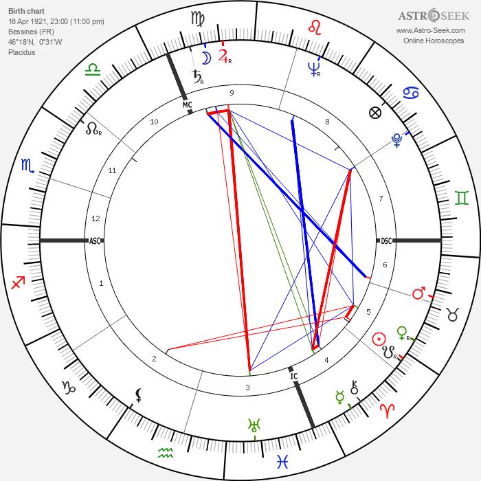 Jean Richard - Astrology Natal Birth Chart