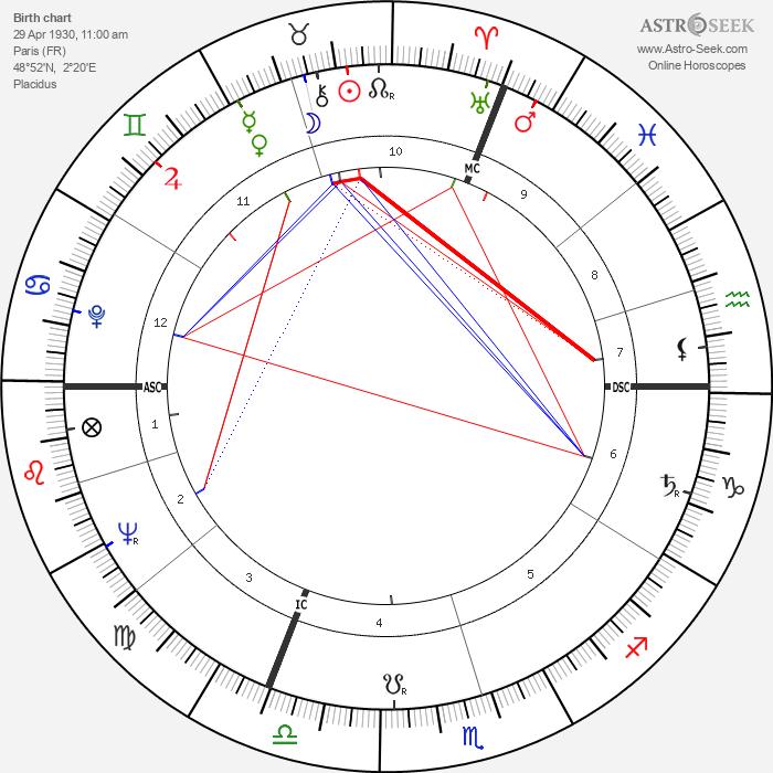 Jean Rochefort - Astrology Natal Birth Chart