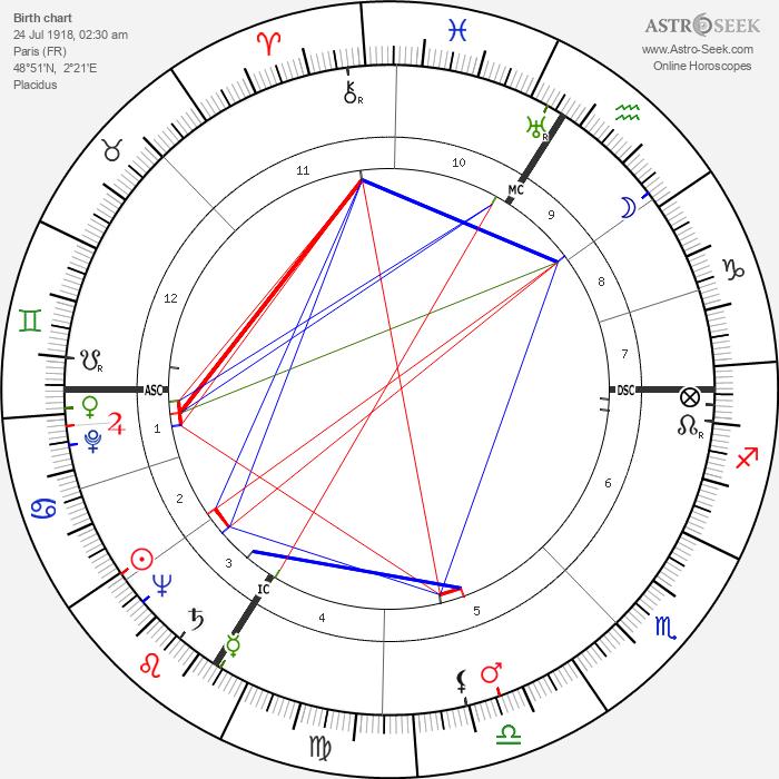 Jean-Roger Caussimon - Astrology Natal Birth Chart