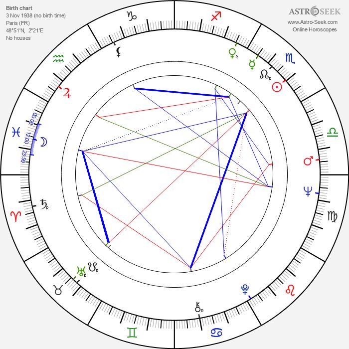 Jean Rollin - Astrology Natal Birth Chart