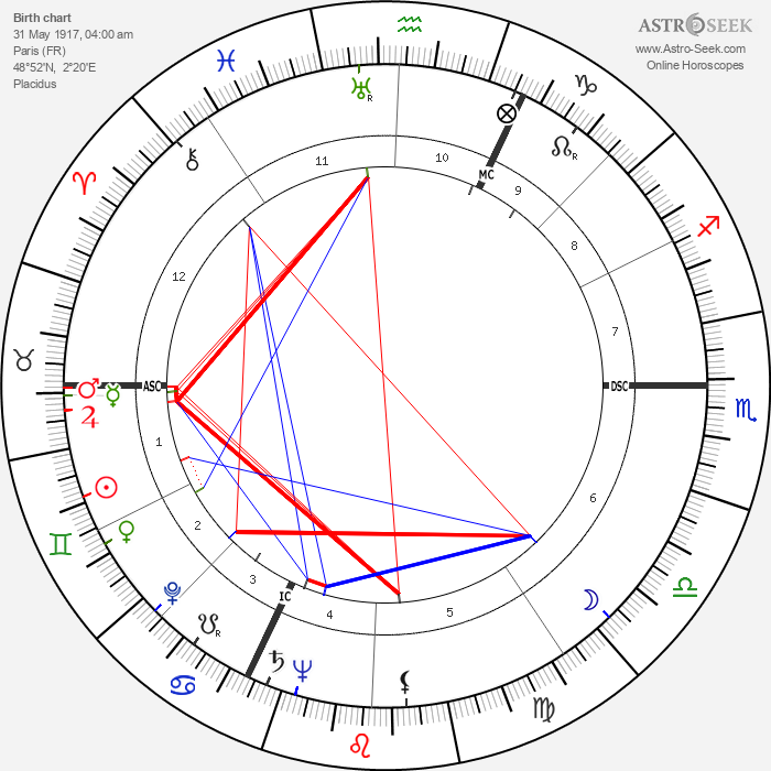 Jean Rouch - Astrology Natal Birth Chart
