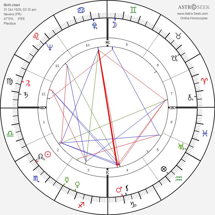 Jean Royer - Astrology Natal Birth Chart
