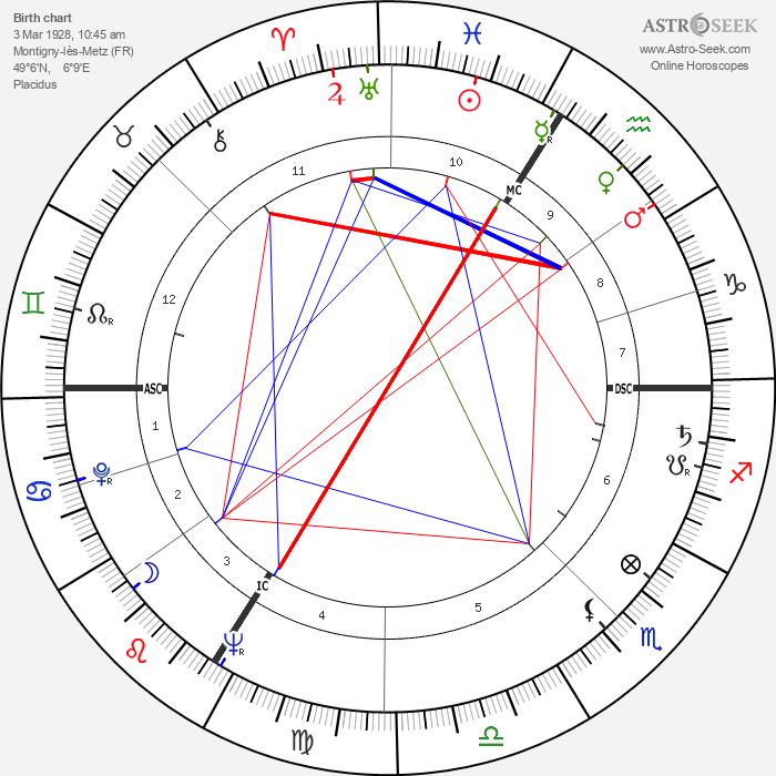 Jean Rustin - Astrology Natal Birth Chart