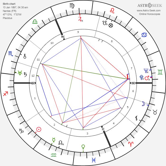 Jean Sarment - Astrology Natal Birth Chart