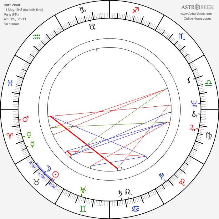 Jean Sarrus - Astrology Natal Birth Chart