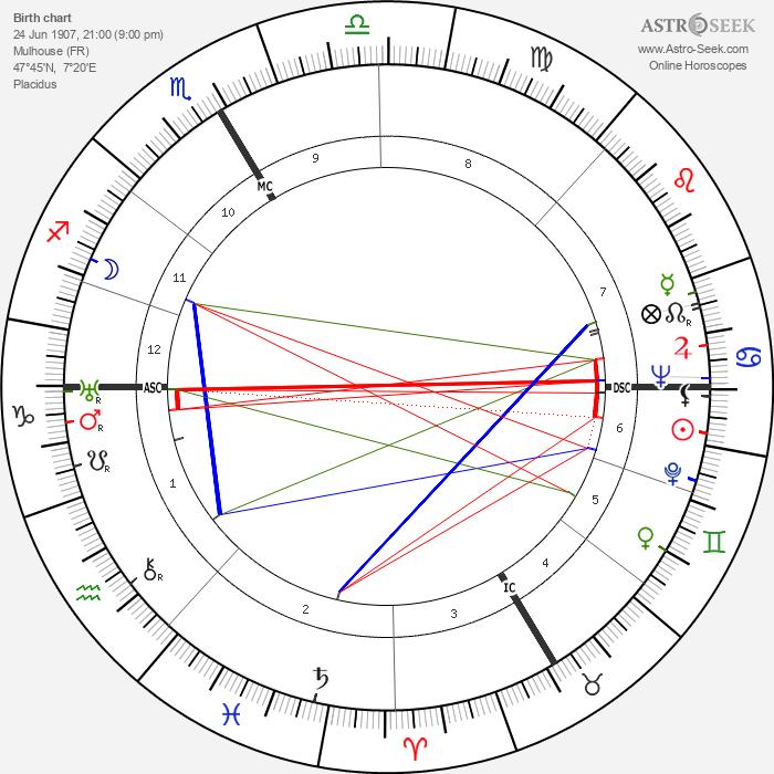 Jean Schlumberger - Astrology Natal Birth Chart