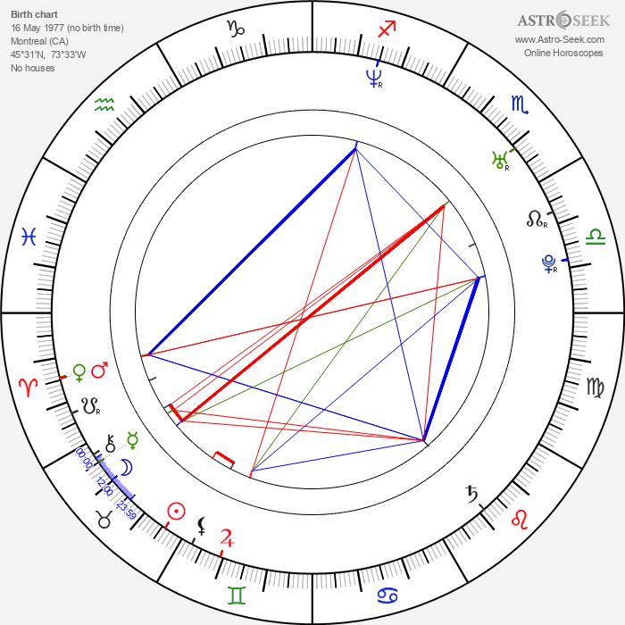 Jean-Sébastien Giguere - Astrology Natal Birth Chart