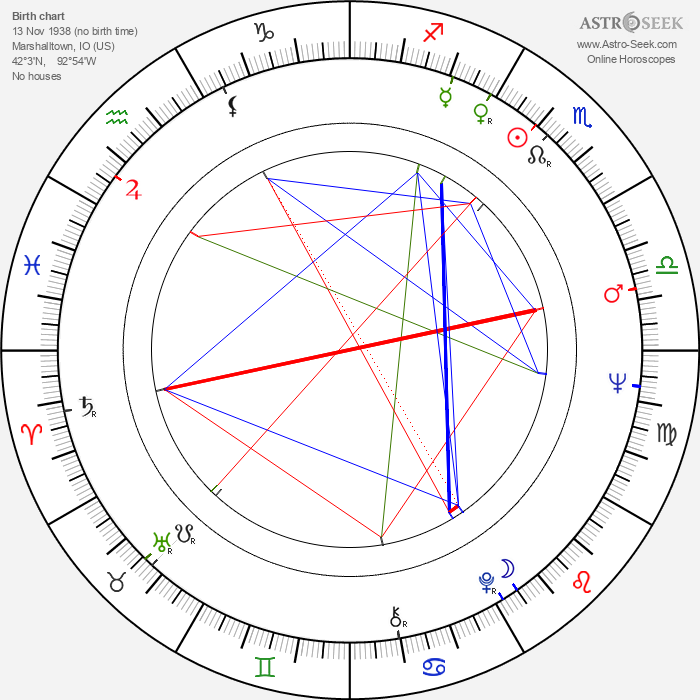 Jean Seberg - Astrology Natal Birth Chart