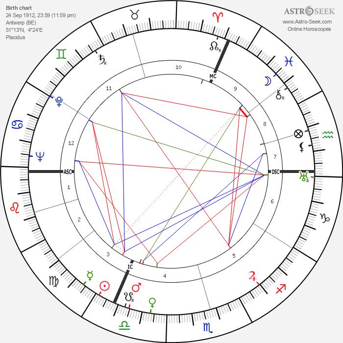 Jean Servais - Astrology Natal Birth Chart