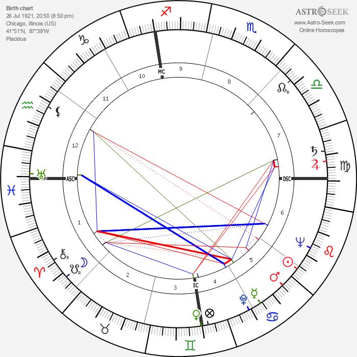 Jean Shepherd - Astrology Natal Birth Chart