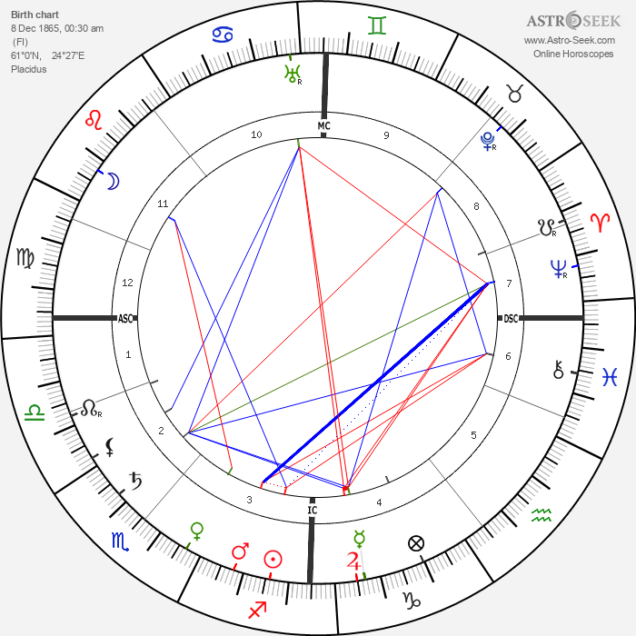Jean Sibelius - Astrology Natal Birth Chart