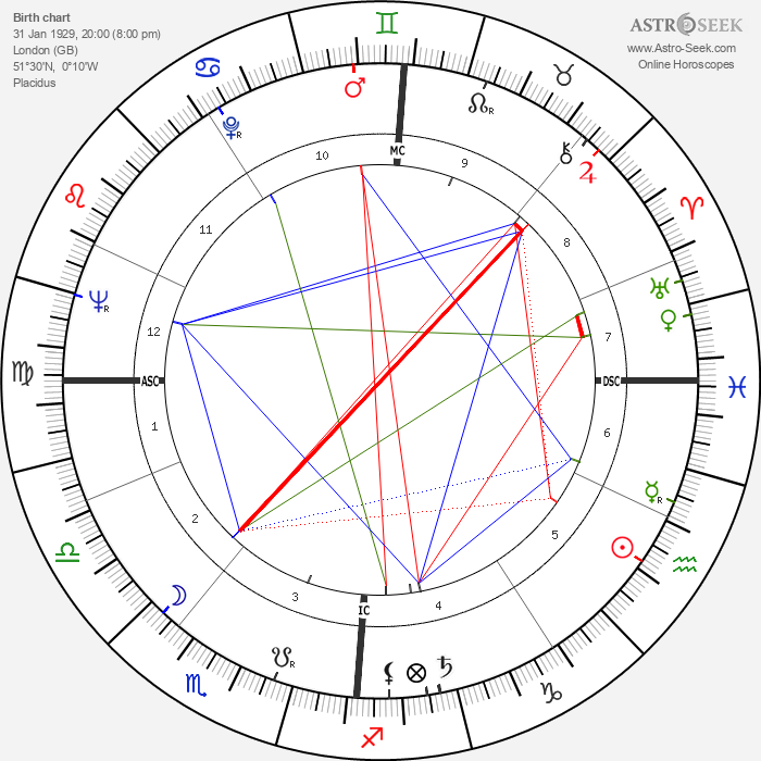 Jean Simmons - Astrology Natal Birth Chart