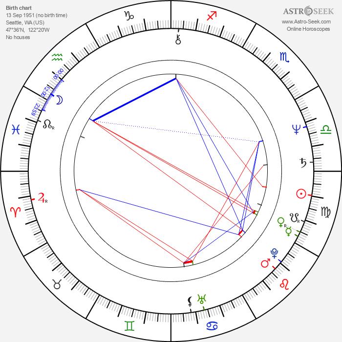 Jean Smart - Astrology Natal Birth Chart