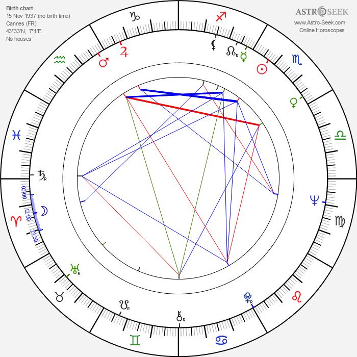 Jean Sobieski - Astrology Natal Birth Chart