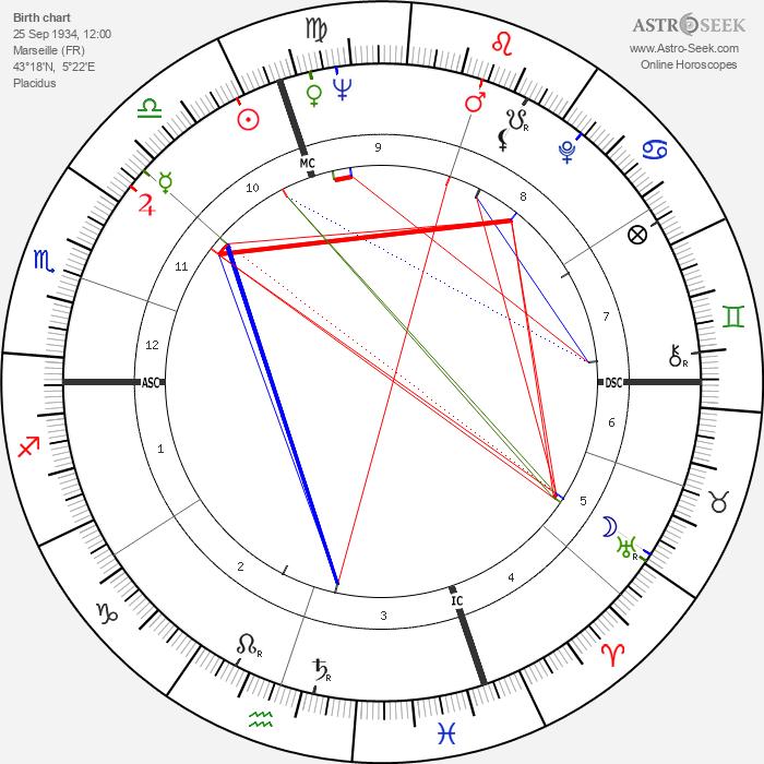 Jean Sorel - Astrology Natal Birth Chart
