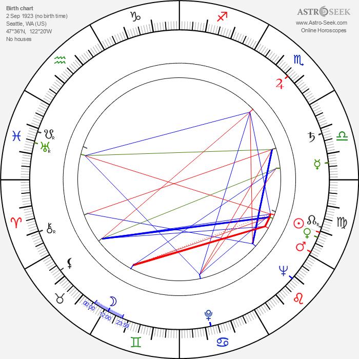 Jean Spangler - Astrology Natal Birth Chart