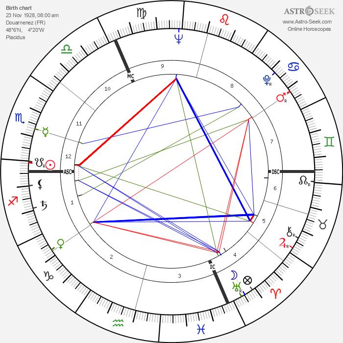 Jean Struillou - Astrology Natal Birth Chart