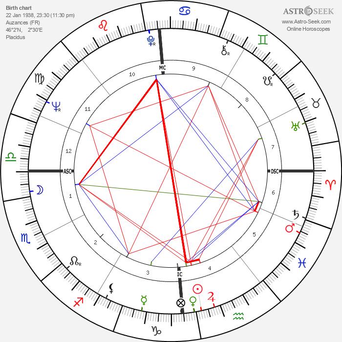Jean Taillandier - Astrology Natal Birth Chart