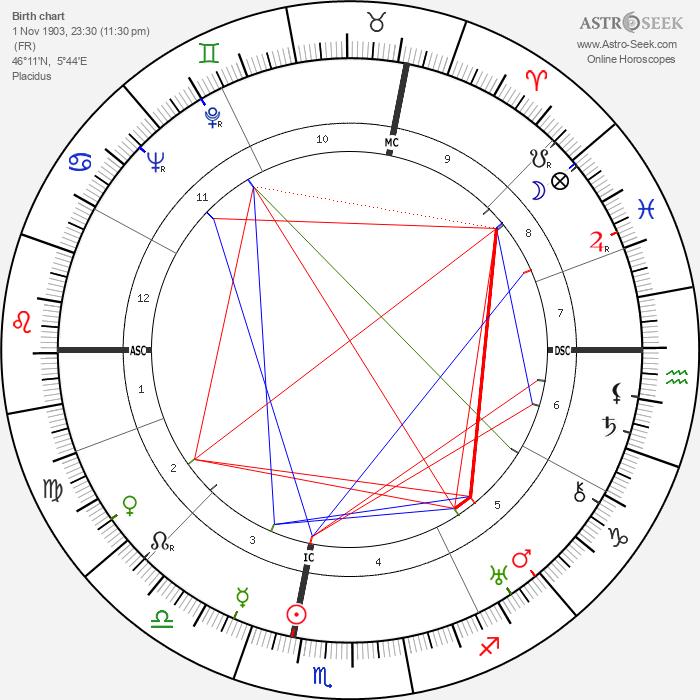 Jean Tardieu - Astrology Natal Birth Chart