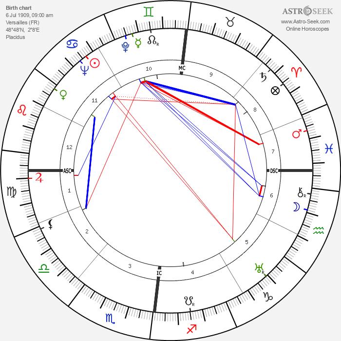 Jean Taris - Astrology Natal Birth Chart