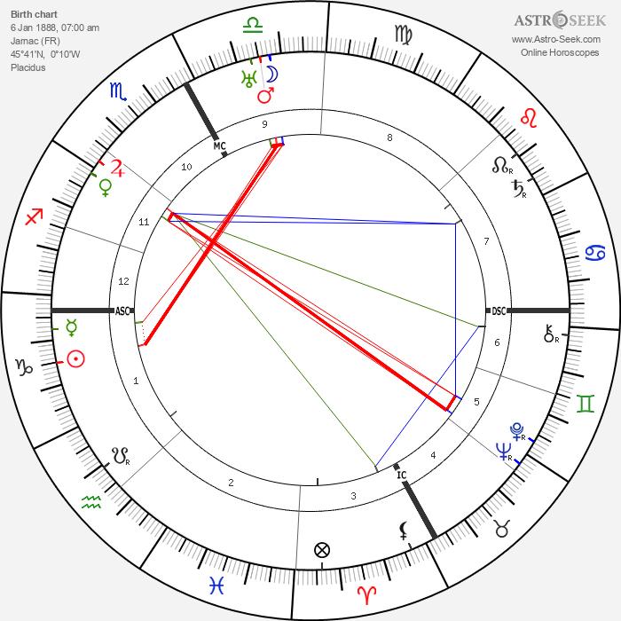 Jean Tarneaud - Astrology Natal Birth Chart