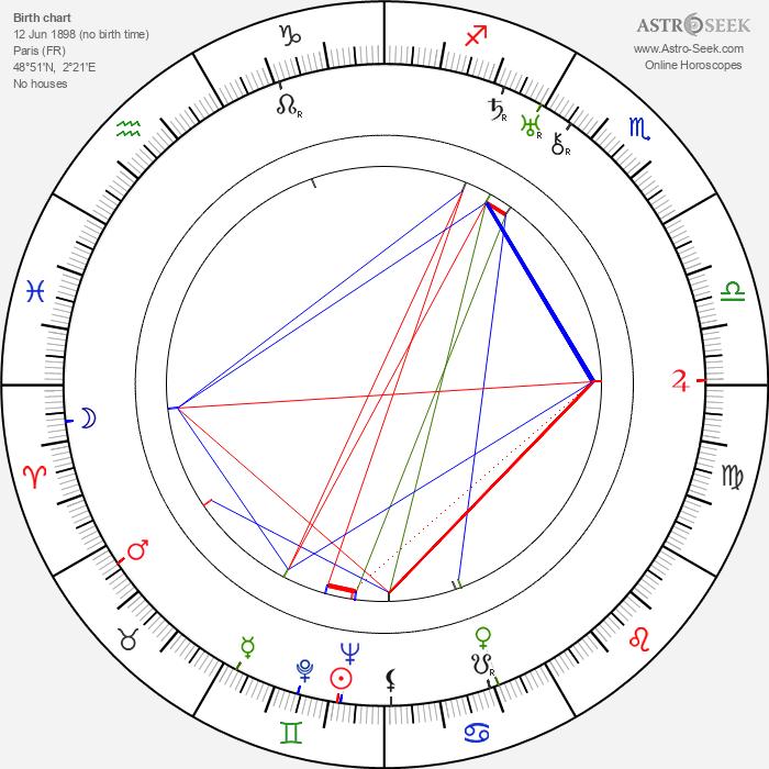 Jean Témerson - Astrology Natal Birth Chart