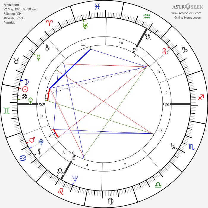 Jean Tinguely - Astrology Natal Birth Chart