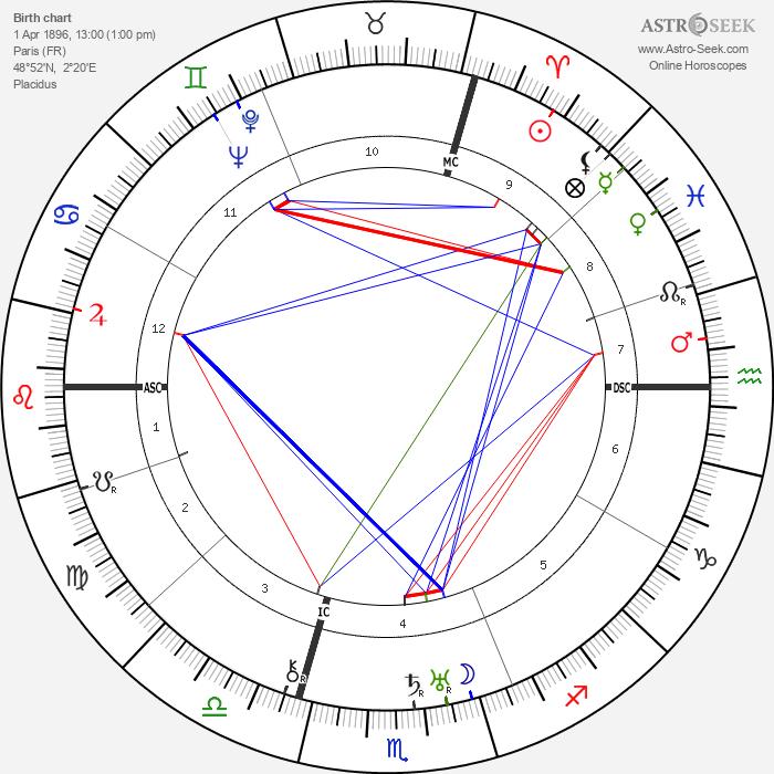 Jean Tissier - Astrology Natal Birth Chart