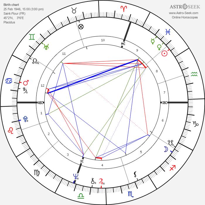 Jean Todt - Astrology Natal Birth Chart